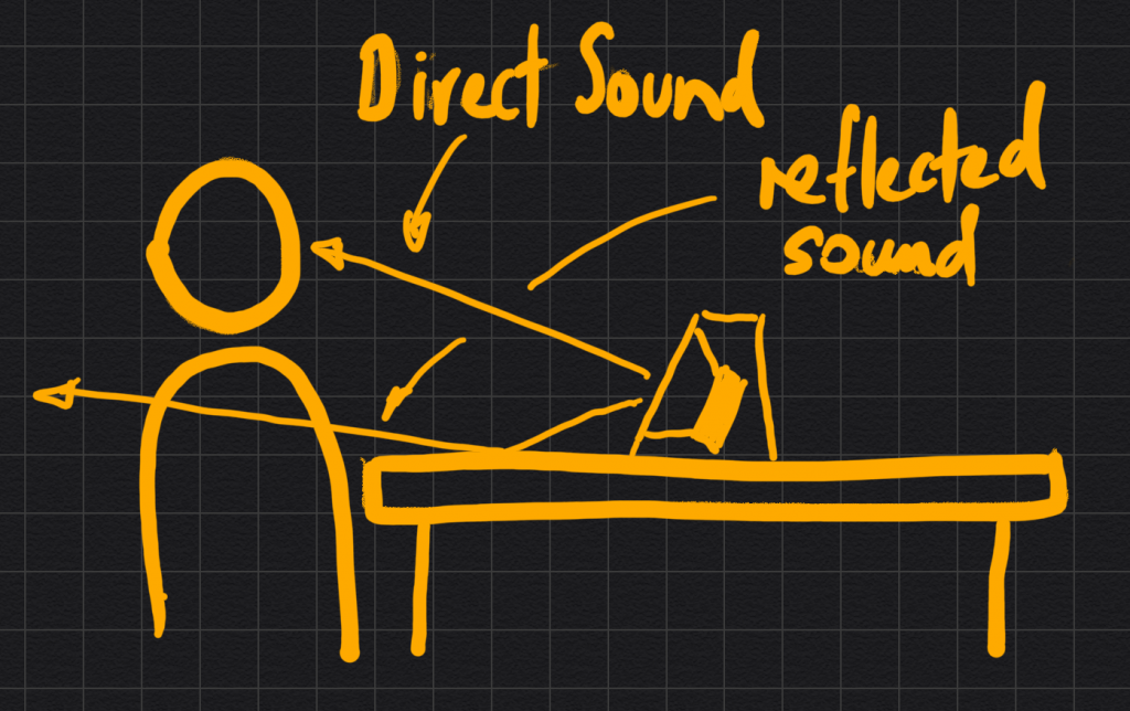 Datismus diagram of angled speakers that help in the mixdown process to avoid comb filtering
