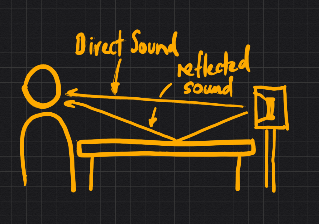 Datismus diagram of reflected sound on a hard surface which may affect a mixdown.