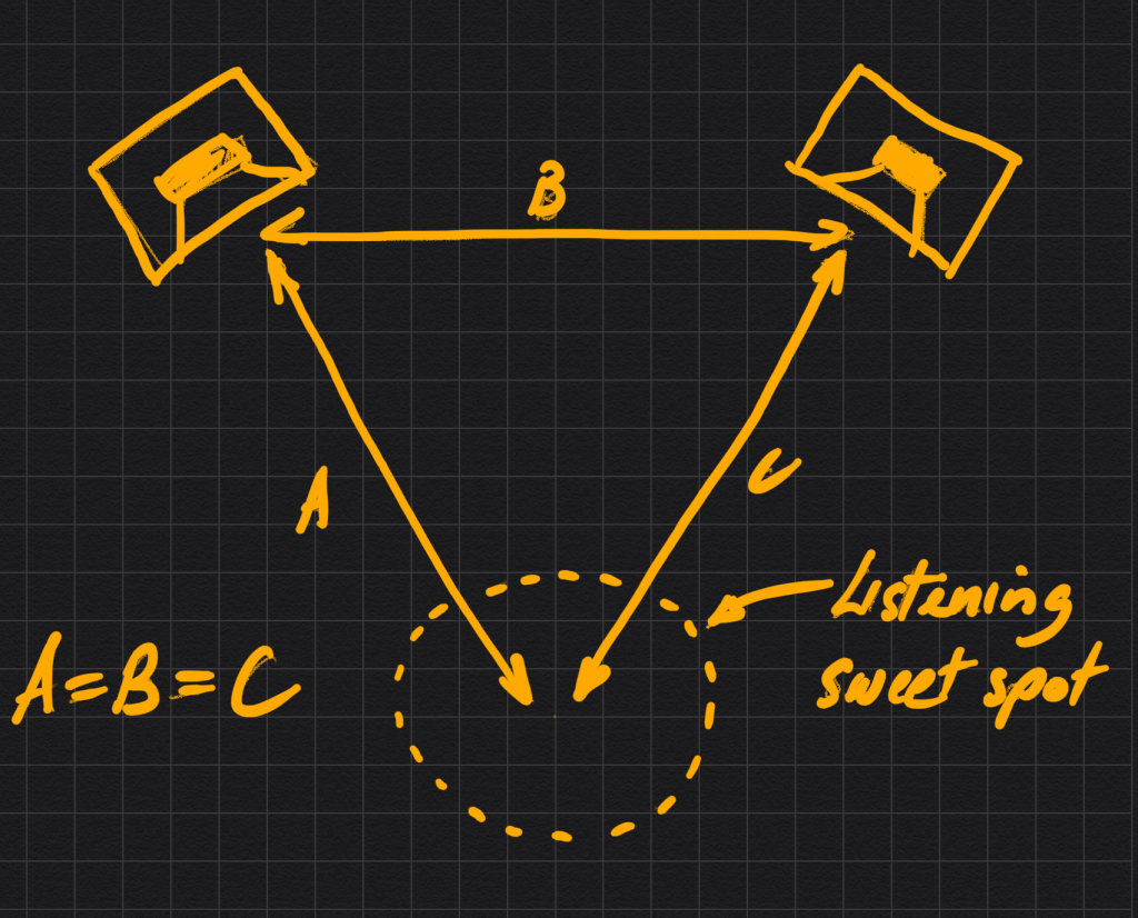 Datismus Diagram of best listening position for mixdown - the apex of the equilateral triangle formed between the two monitors and you the listener.